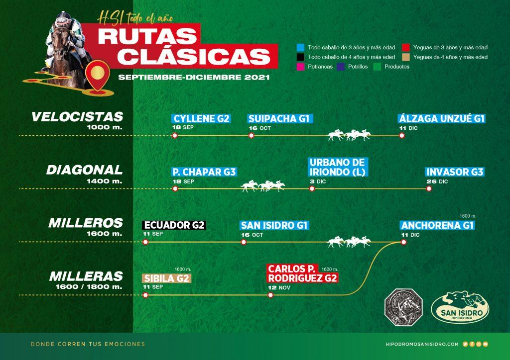 Velocistas / Diagonal / Milleros